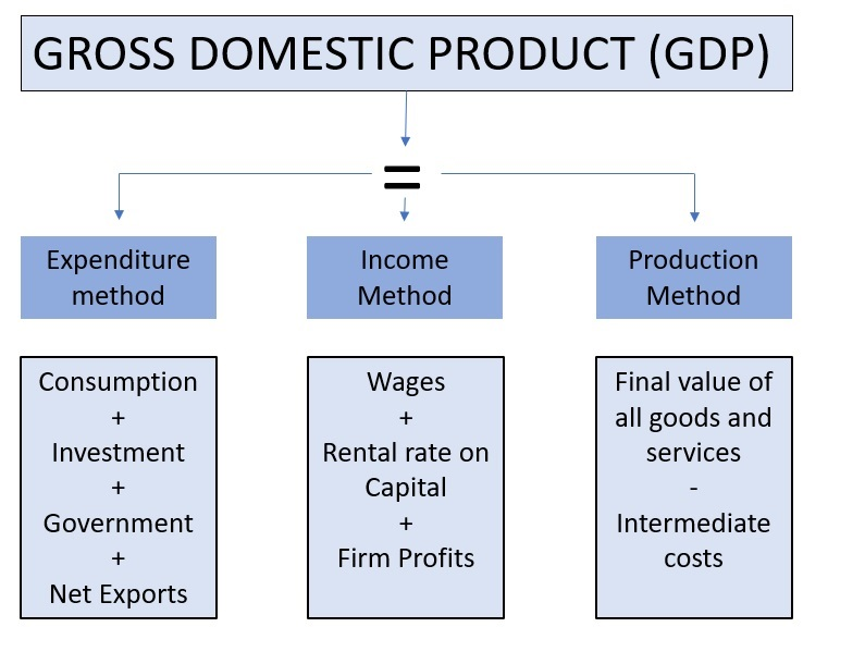 Gross-domestic-product-calculation-Utkal-today
