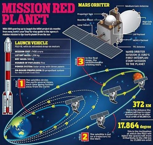 mangalyaan-mars-mission-utkal-today