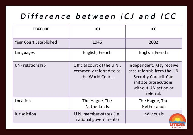 difference-between-ICJ-and-ICC-lead-ut