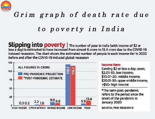 death-rate-poverty-ut