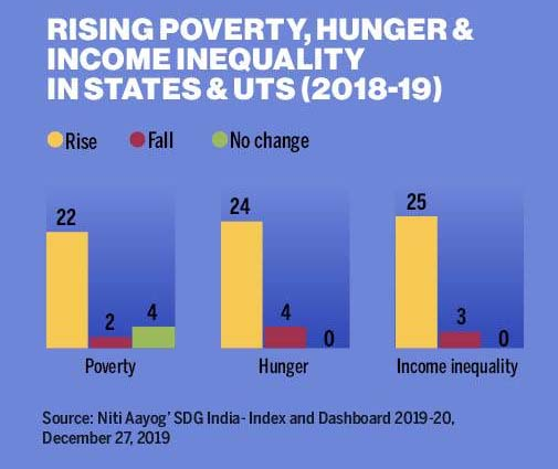 poverty-Death-rate-due-to-poverty-in-India-ut