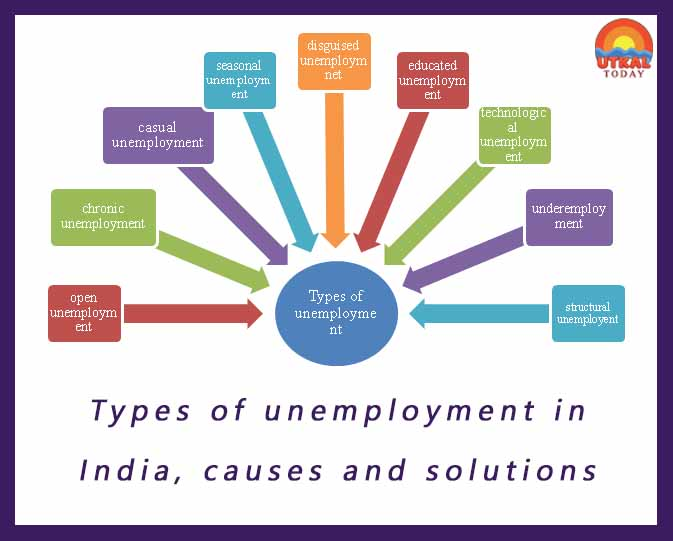 Types-of-unemployment-in-India-ead-utkal-today